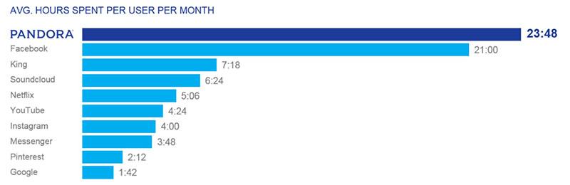 internet-radio-average-time-spent-streaming